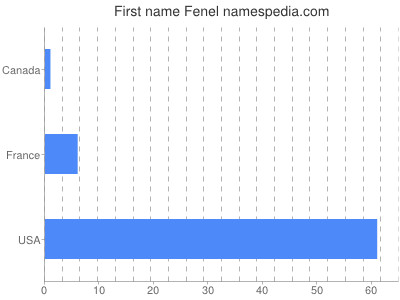 Given name Fenel