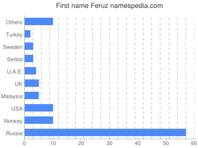 Given name Feruz