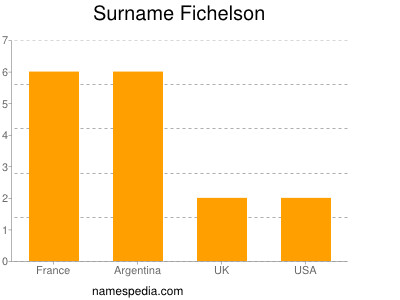 Surname Fichelson