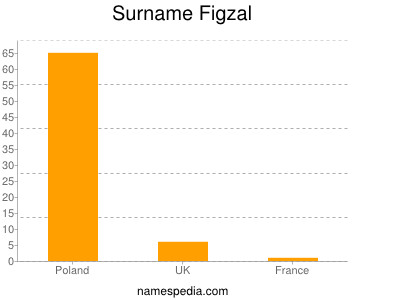 Surname Figzal