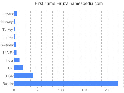 Given name Firuza