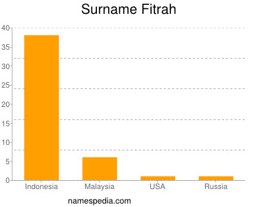 Surname Fitrah