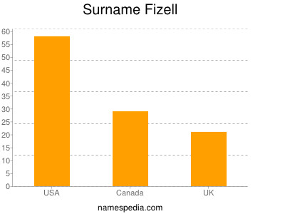 Surname Fizell