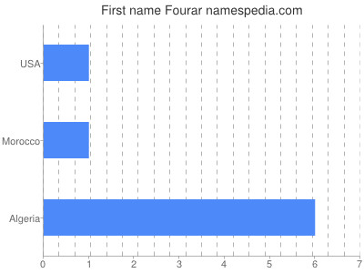 Given name Fourar