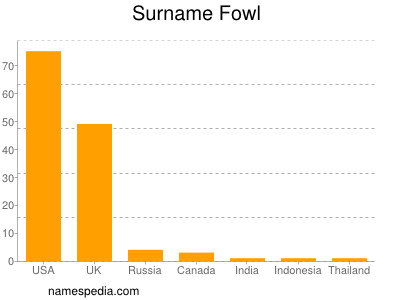 Surname Fowl
