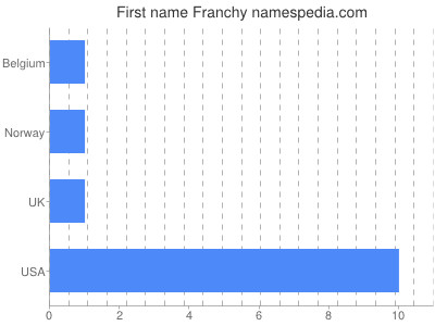 Given name Franchy