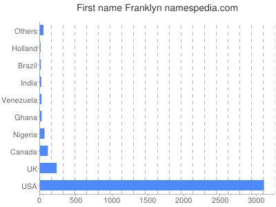 Given name Franklyn