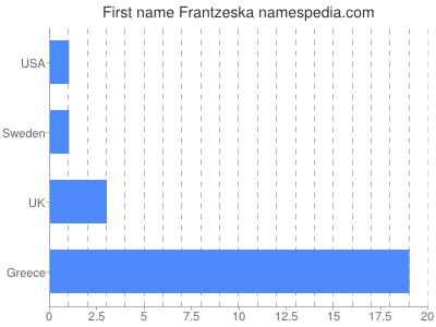 Given name Frantzeska
