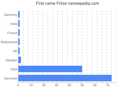 Given name Fritze
