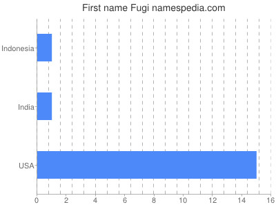 Given name Fugi