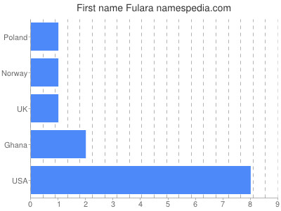 Given name Fulara
