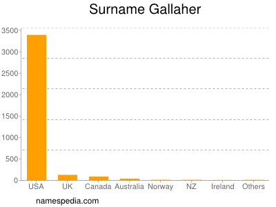 Surname Gallaher