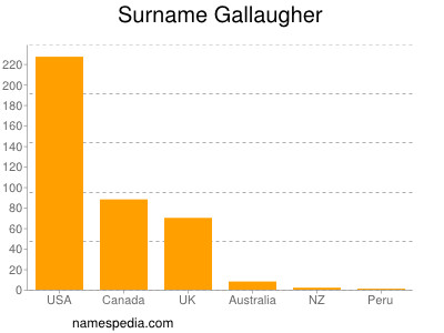 Surname Gallaugher