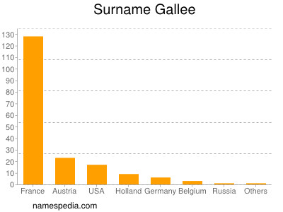 Surname Gallee