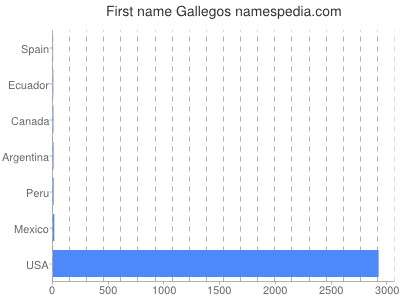 Given name Gallegos