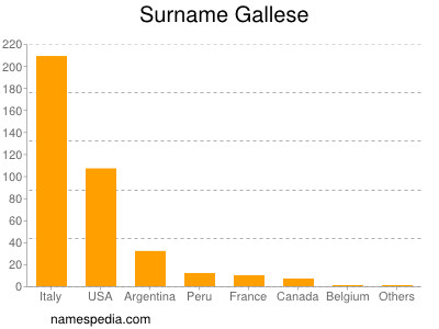 Surname Gallese