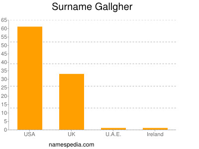 Surname Gallgher