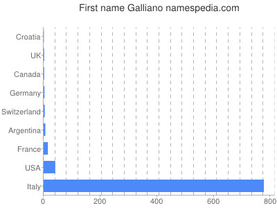 Given name Galliano