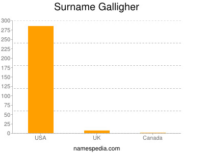 Surname Galligher