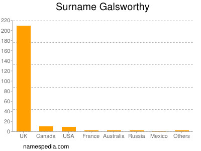 Surname Galsworthy