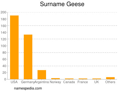 Surname Geese