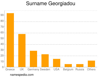 Surname Georgiadou