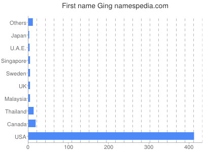 Given name Ging