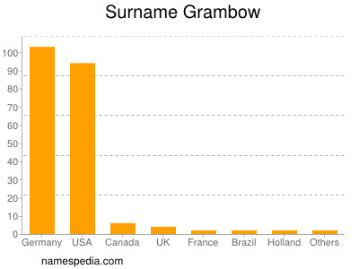 Surname Grambow