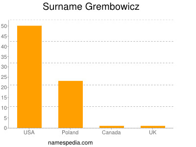 Surname Grembowicz