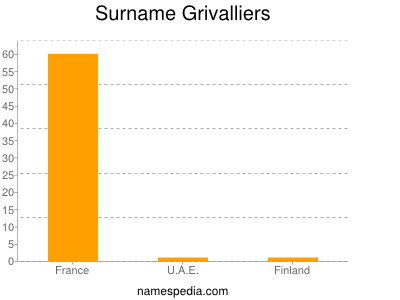 Surname Grivalliers