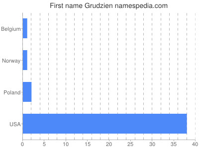 Given name Grudzien