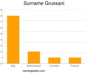 Surname Grussani