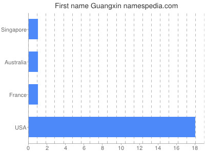 Given name Guangxin