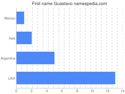 Given name Guastavo