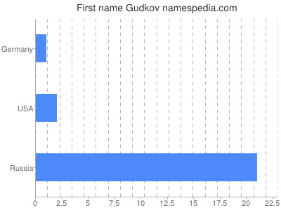 Given name Gudkov