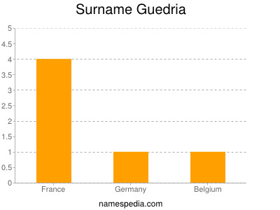 Surname Guedria