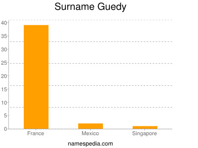 Surname Guedy