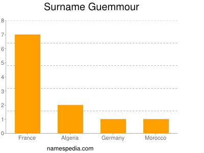 Surname Guemmour