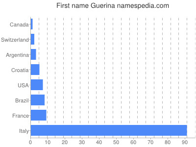 Given name Guerina