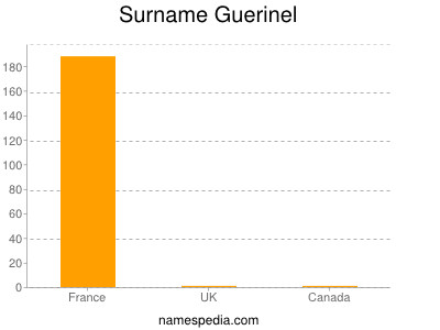 Surname Guerinel