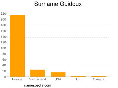 Surname Guidoux