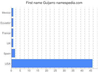 Given name Guijarro