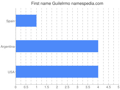 Given name Guilelrmo