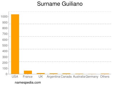 Surname Guiliano