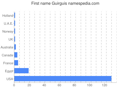 Given name Guirguis