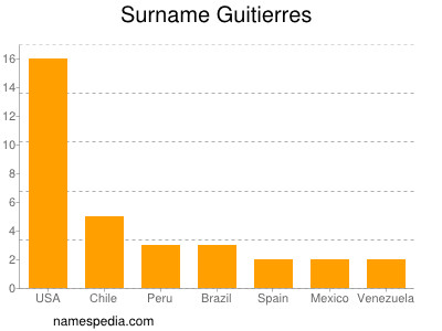 Surname Guitierres