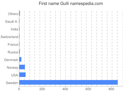 Given name Gulli
