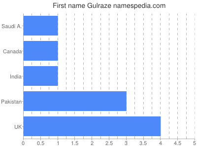 Given name Gulraze