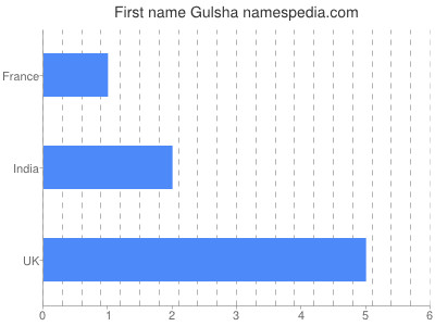 Given name Gulsha
