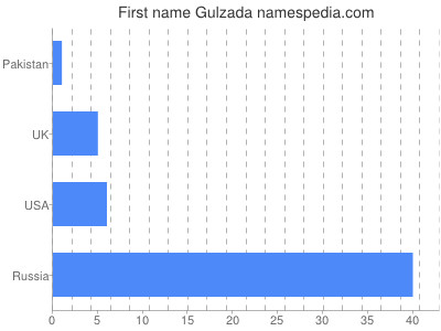 Given name Gulzada